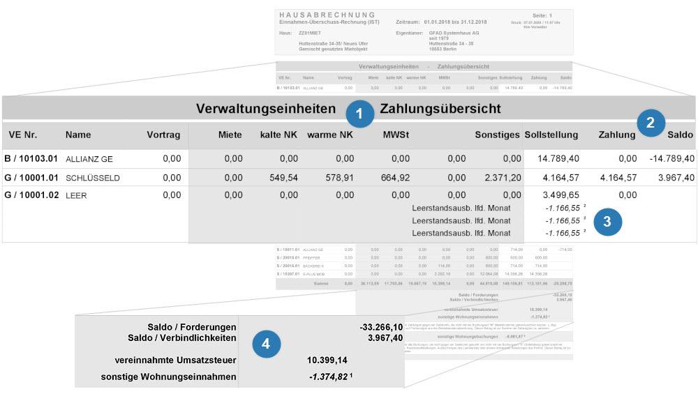 Einnahmen-Darstellung der Hausabrechnung