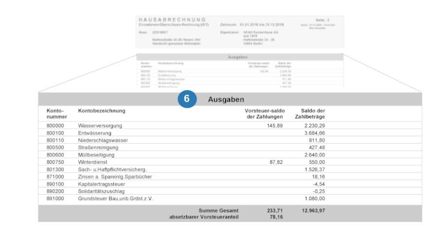 Ausgaben-Darstellung der Hausabrechnung (saldiert)
